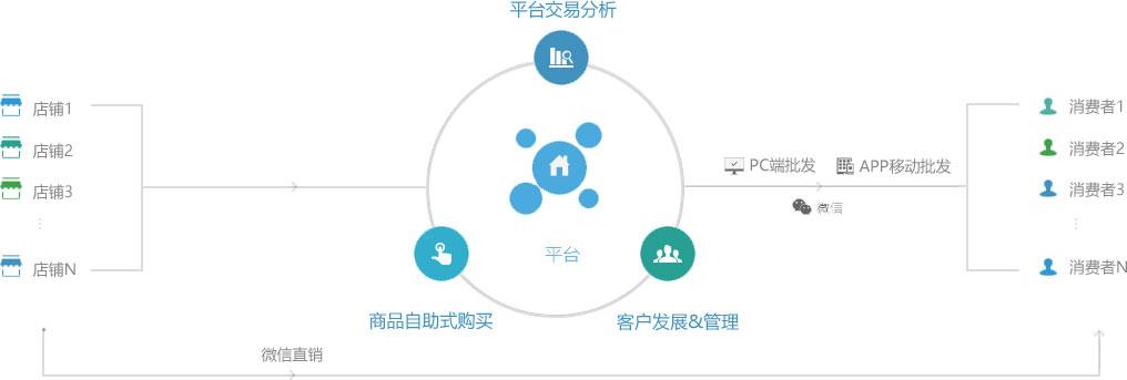 互联网+快消费竞博app下载——竞博app下载小程序