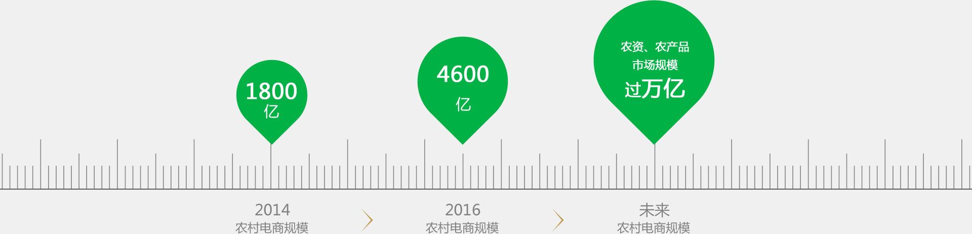 竞博app下载发展潜力大——农村竞博app下载