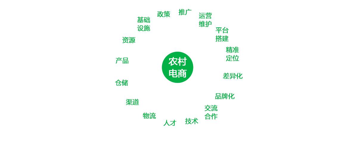 致力解决核心问题——农产品竞博app下载平台