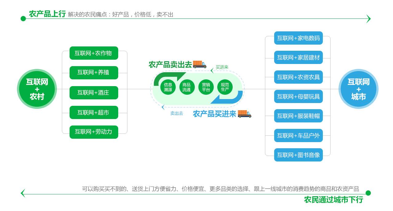 农村竞博app下载模式设计——农村竞博app下载