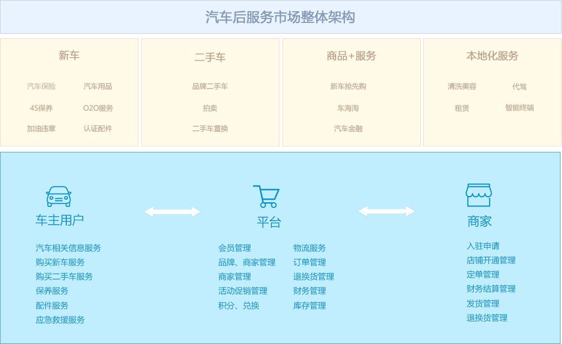 汽车竞博app下载APP