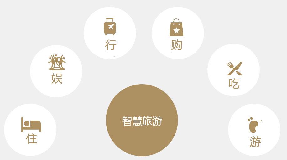 智慧旅游 消费的6大推手——旅游企业安全隐患排查